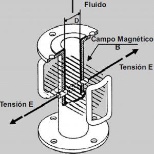 Caudalimetro-electromagenetico-15244